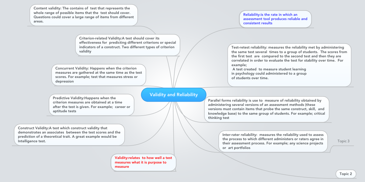Validity And Reliability Mindmeister Mind Map
