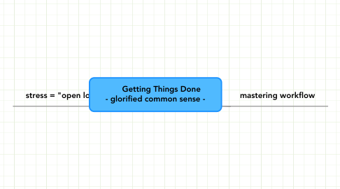Mind Map: Getting Things Done - glorified common sense -