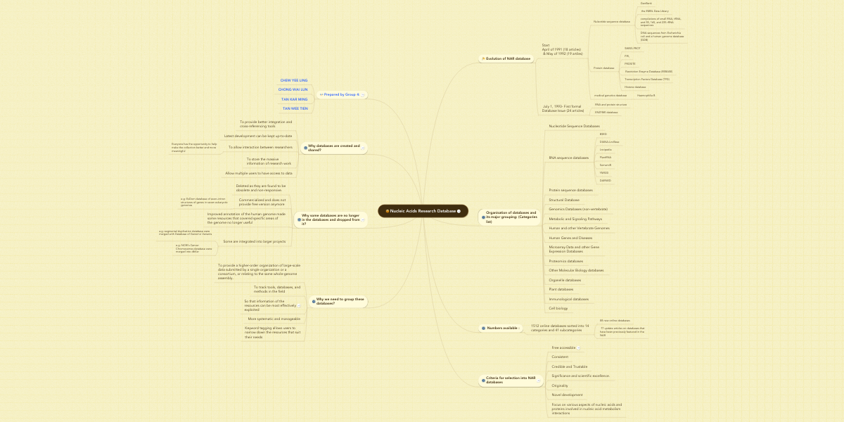 Nucleic Acids Research Database | MindMeister Mind Map
