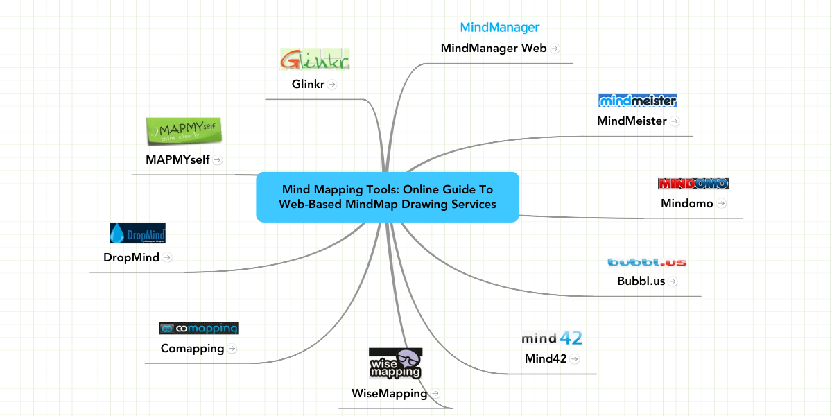 mind mapping tools online guide to web based min example mindmeister - Web Based Mind Mapping Free
