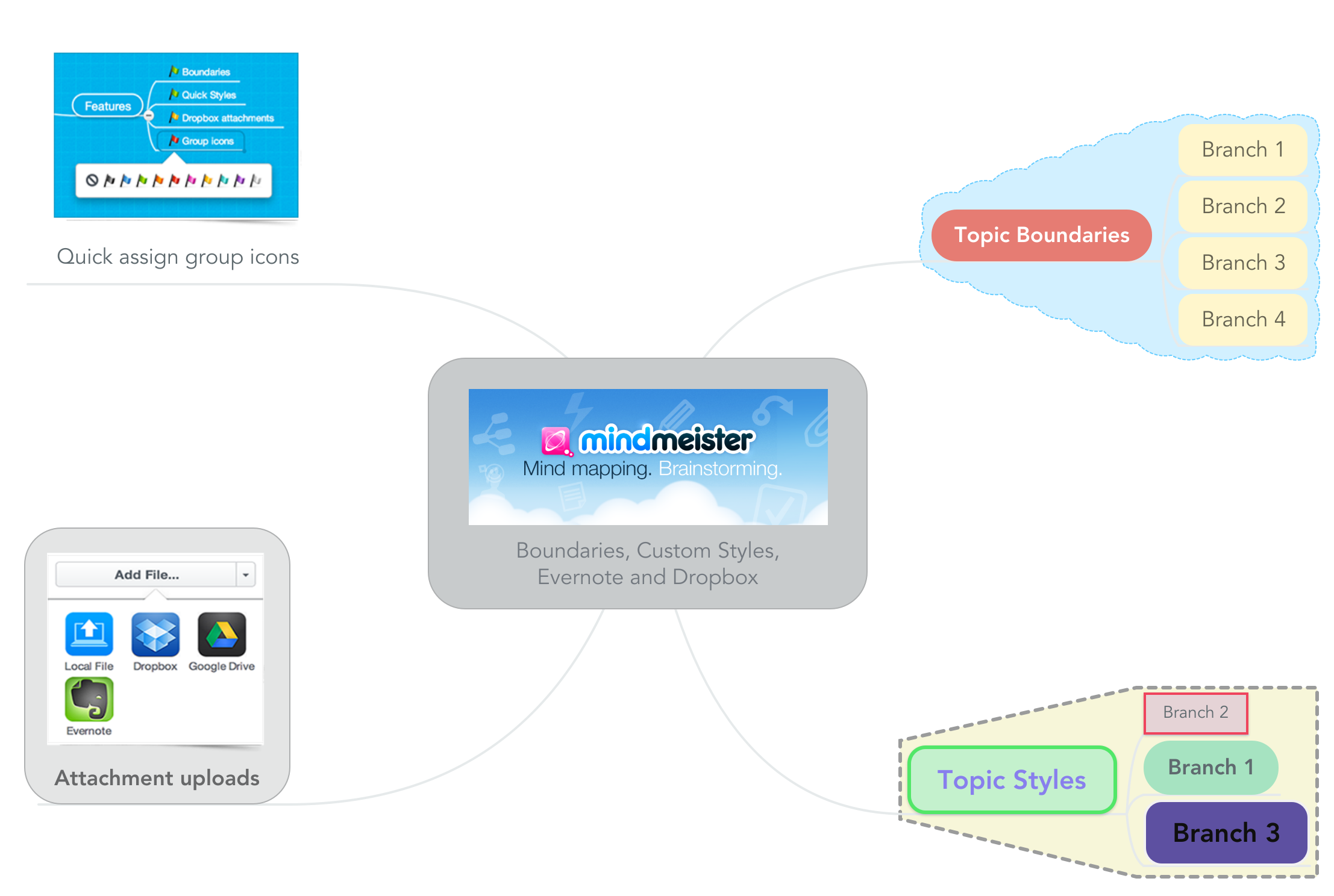 Mind map: Boundaries, Custom Styles, Evernote and Dropbox