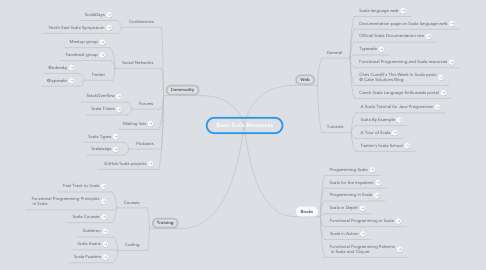 Mind Map: Basic Scala Resources
