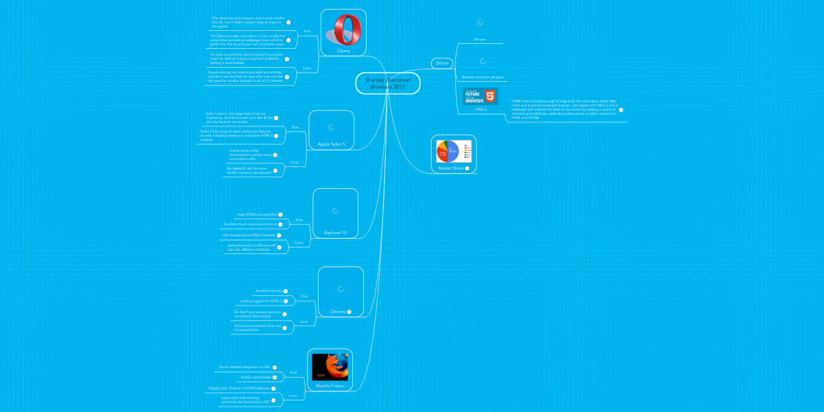 shantay overstreet browsers 2013 mindmeister mind map