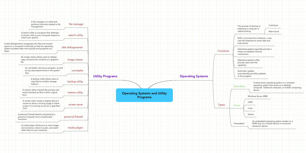 Operating Systems and Utility Programs | MindMeister Mind Map