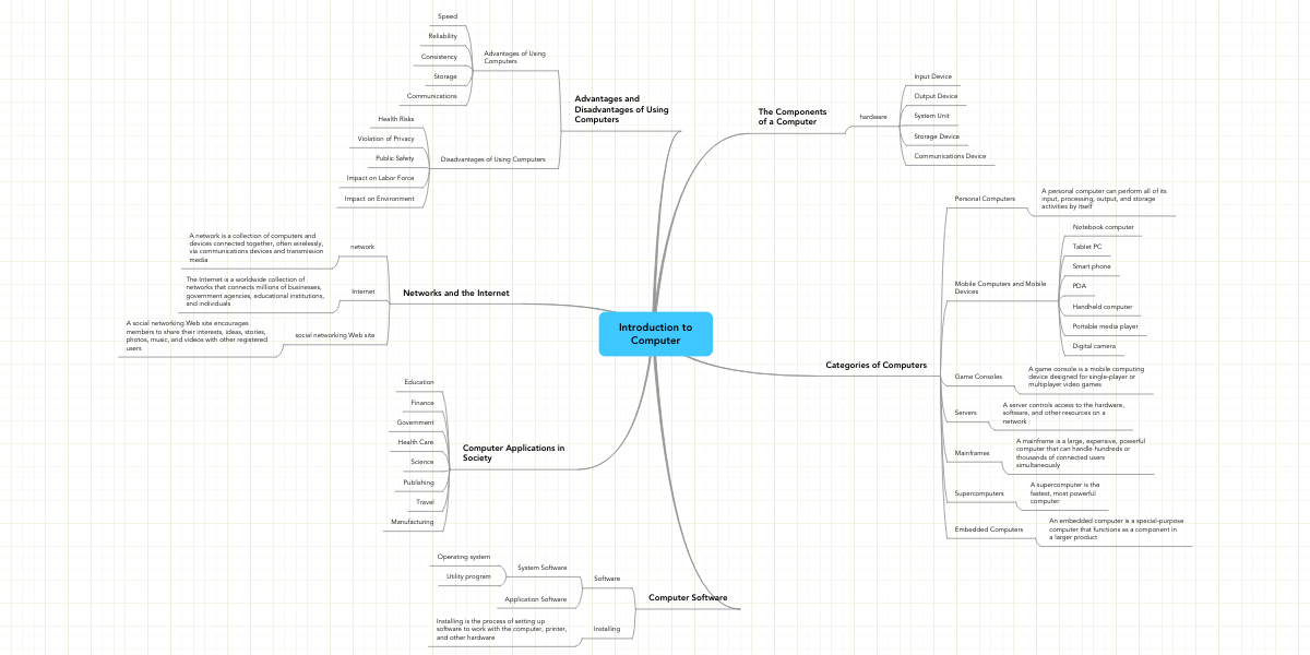 Introduction to Computer | MindMeister Mind Map