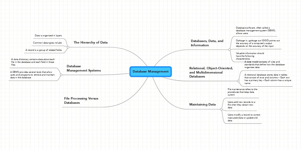 Database management example mindmeister ccuart Images
