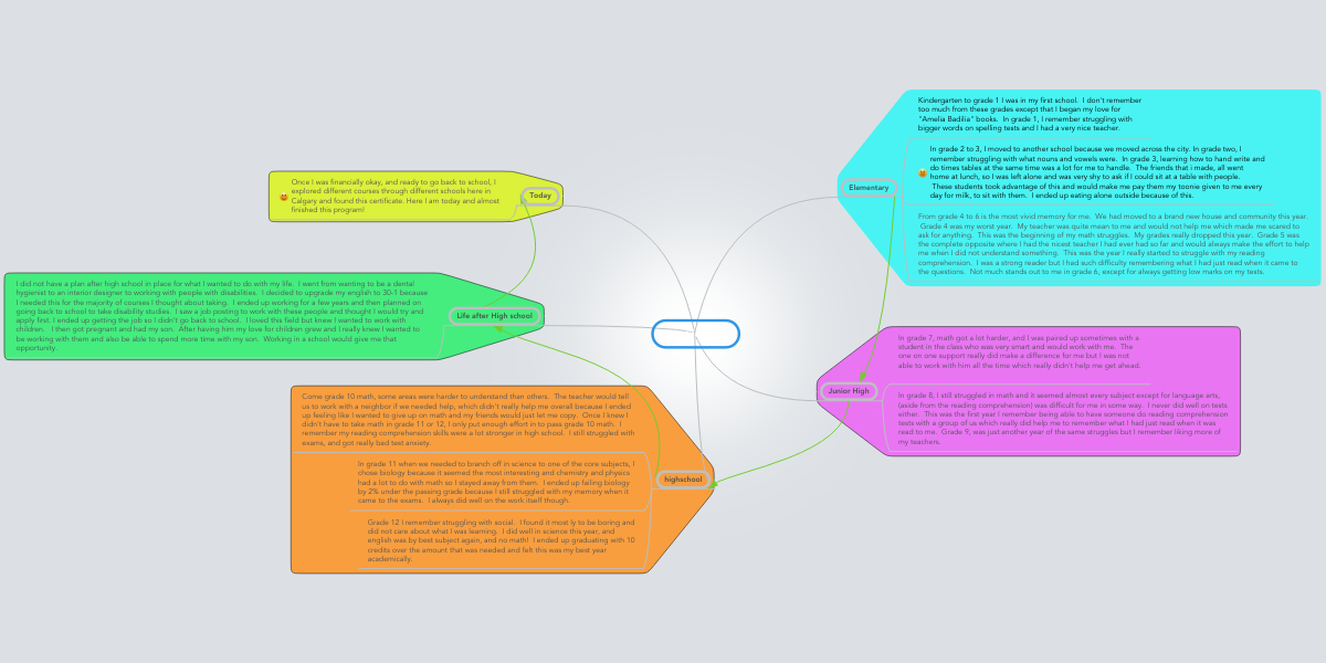 My life map | MindMeister Mind Map
