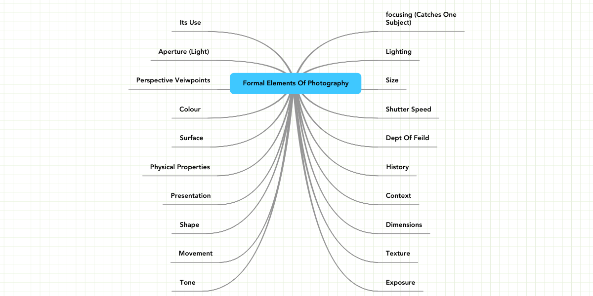 Formal Elements Of Photography : Formal elements of photography mindmeister mind map