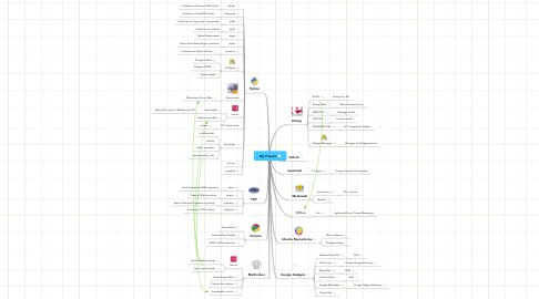 Mind Map: My Projects