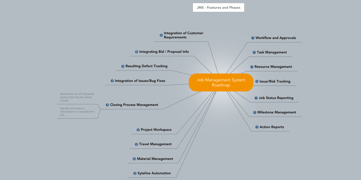 job management system roadmap example mindmeister