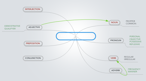 Mind Map: PARTS OF THE SPEECH