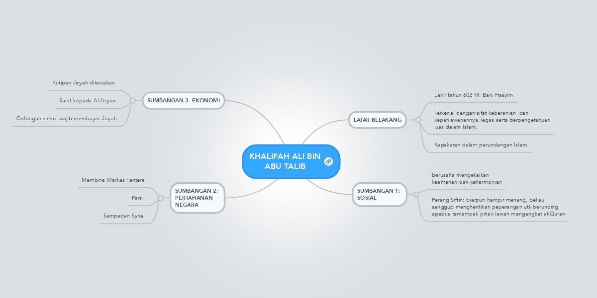 KHALIFAH ALI BIN ABU TALIB | MindMeister Mind Map