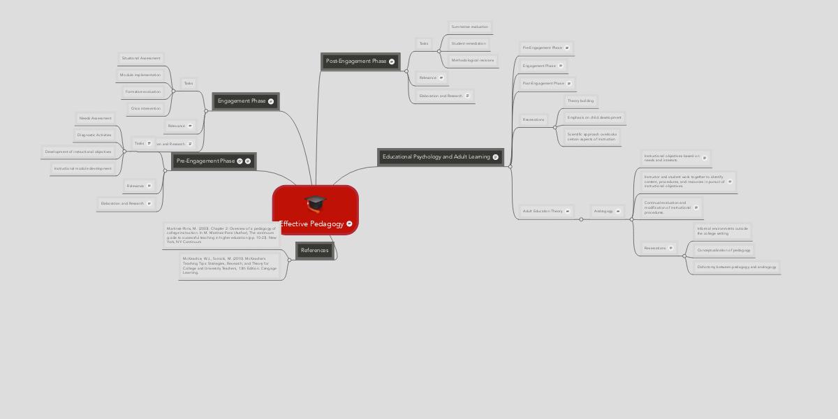 Effective Pedagogy | MindMeister Mind Map