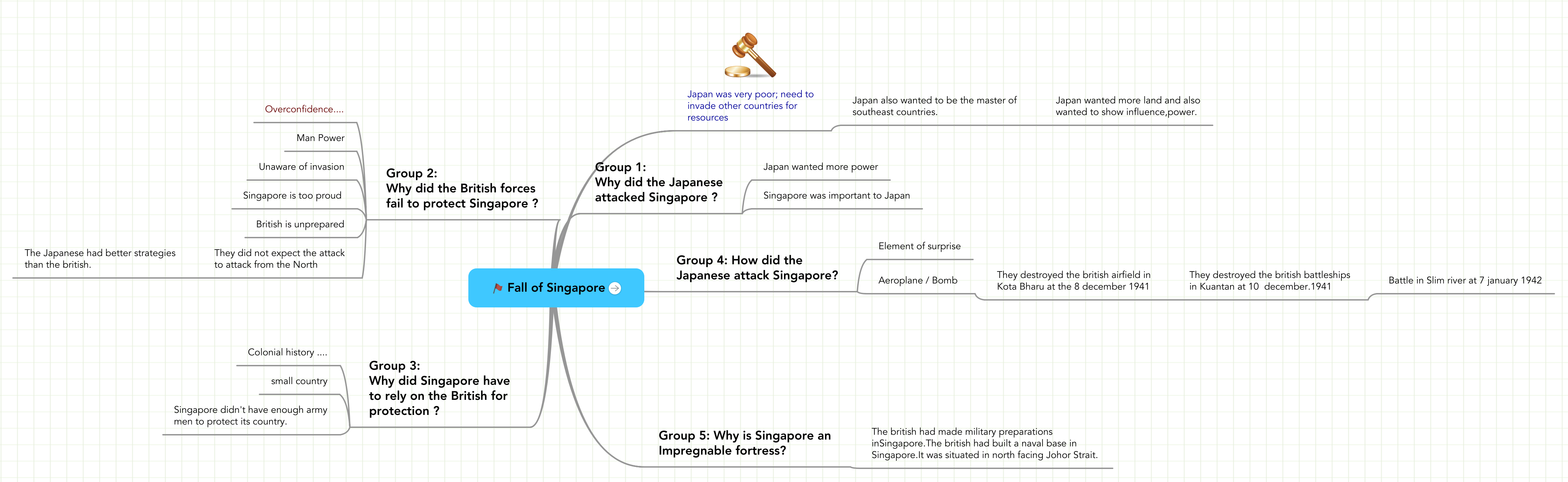 Fall Singapore Pictures on Fall Of Singapore   Mindmeister Mind Map