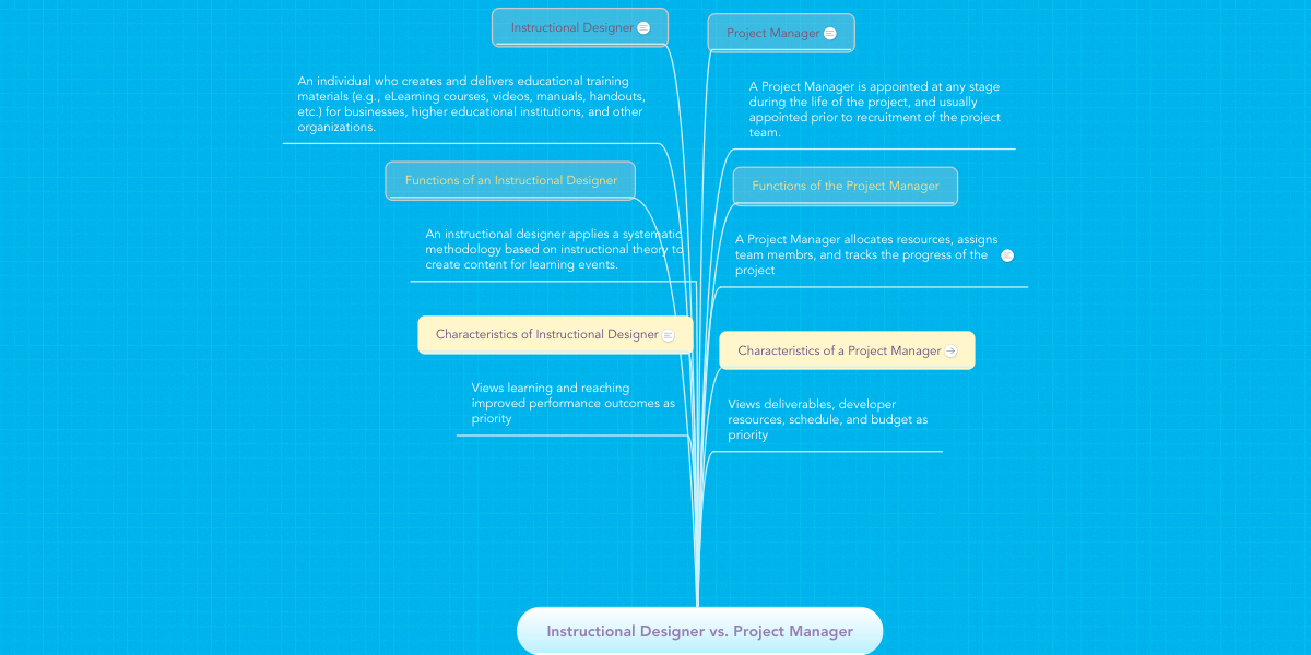 Instructional Designer Vs Project Manager Example Mindmeister