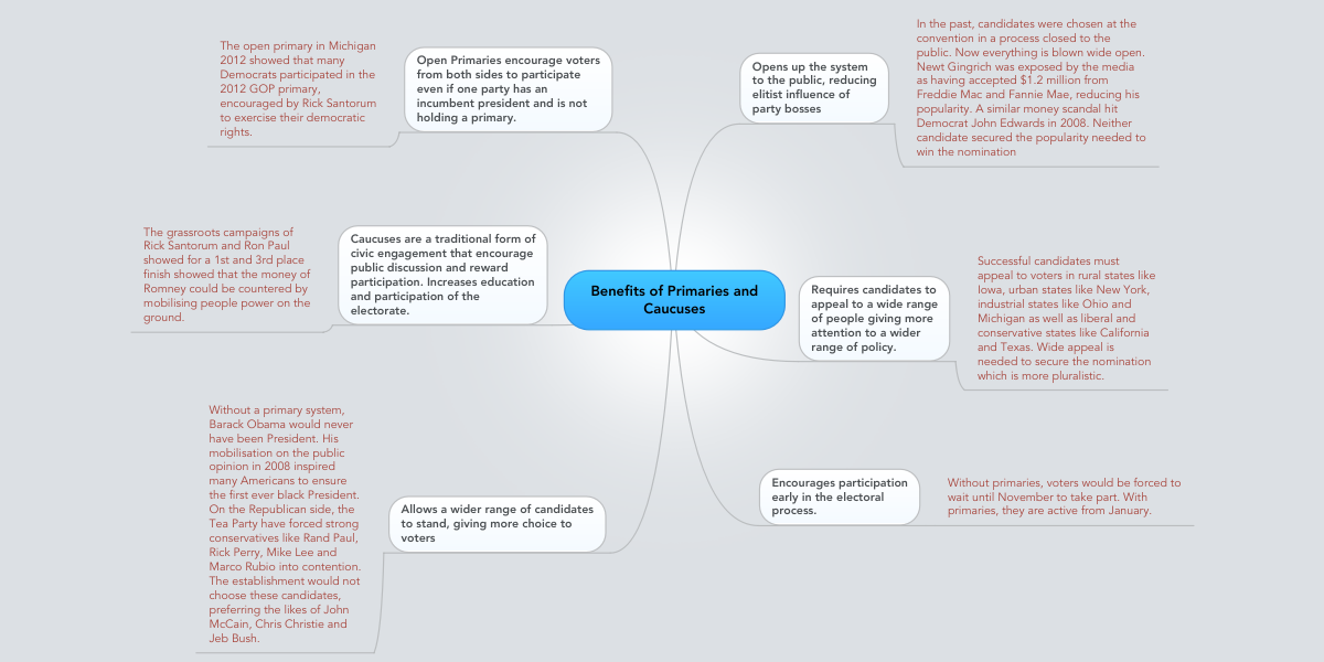 Benefits of Primaries and Caucuses | MindMeister Mind Map