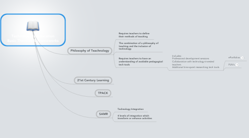 Mind Map: Technology in Education Basic Theories & Frameworks