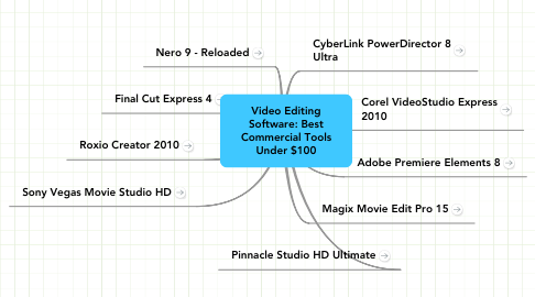 Mind Map: Video Editing Software: Best Commercial Tools Under $100
