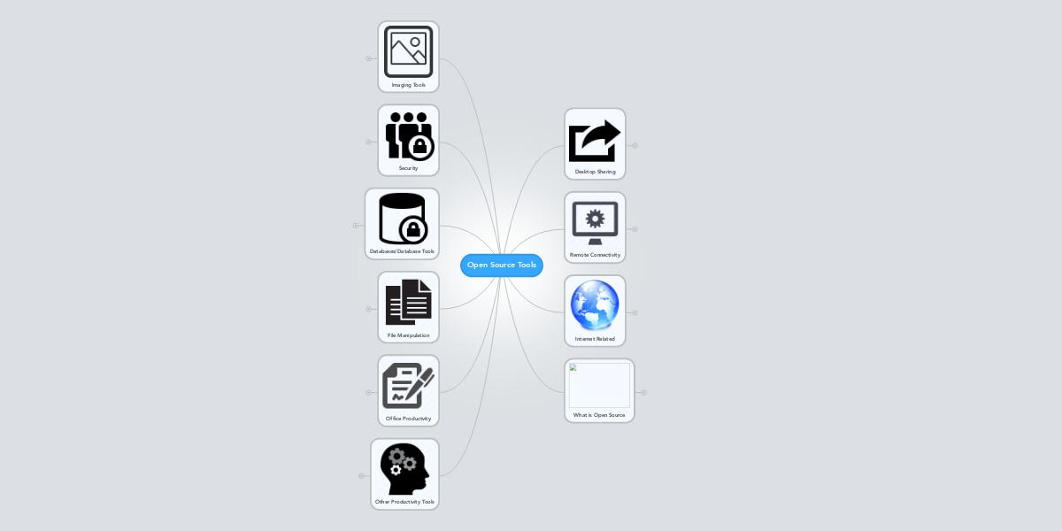Open Source Tools | MindMeister Mind Map