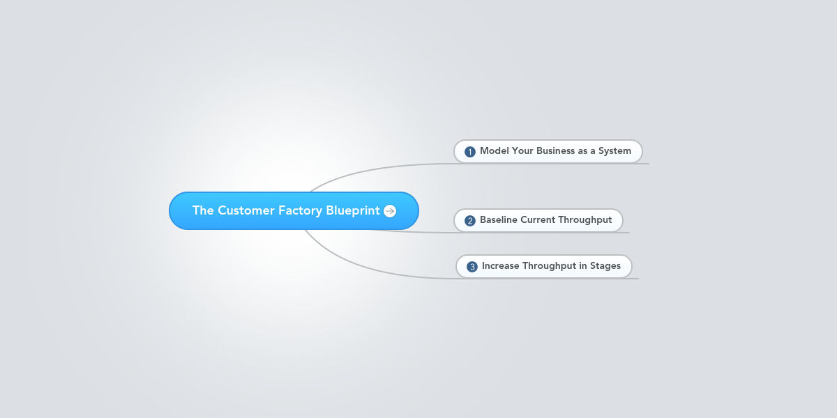The customer factory blueprint example mindmeister malvernweather Images