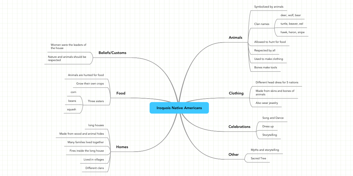 Iroquois Native Americans | MindMeister Mind Map