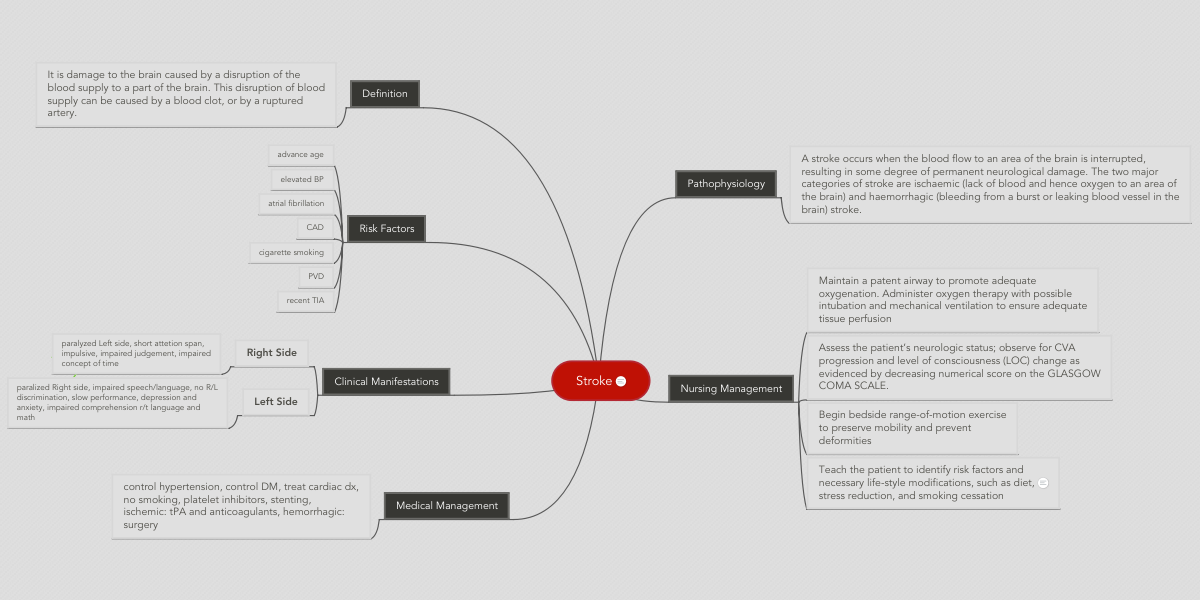 Atrial Fibrillation Concept Map.Stroke Mindmeister Mind Map