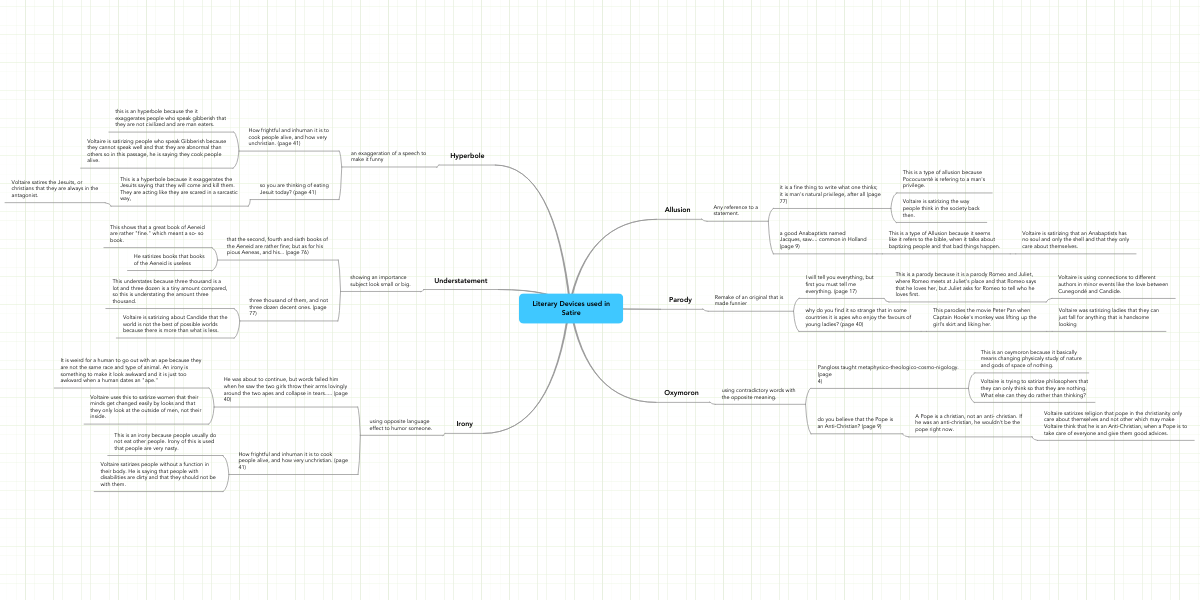 Literary Devices Used In Satire Mindmeister Mind Map