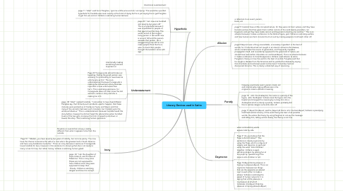 Mind Map: Literary Devices used in Satire
