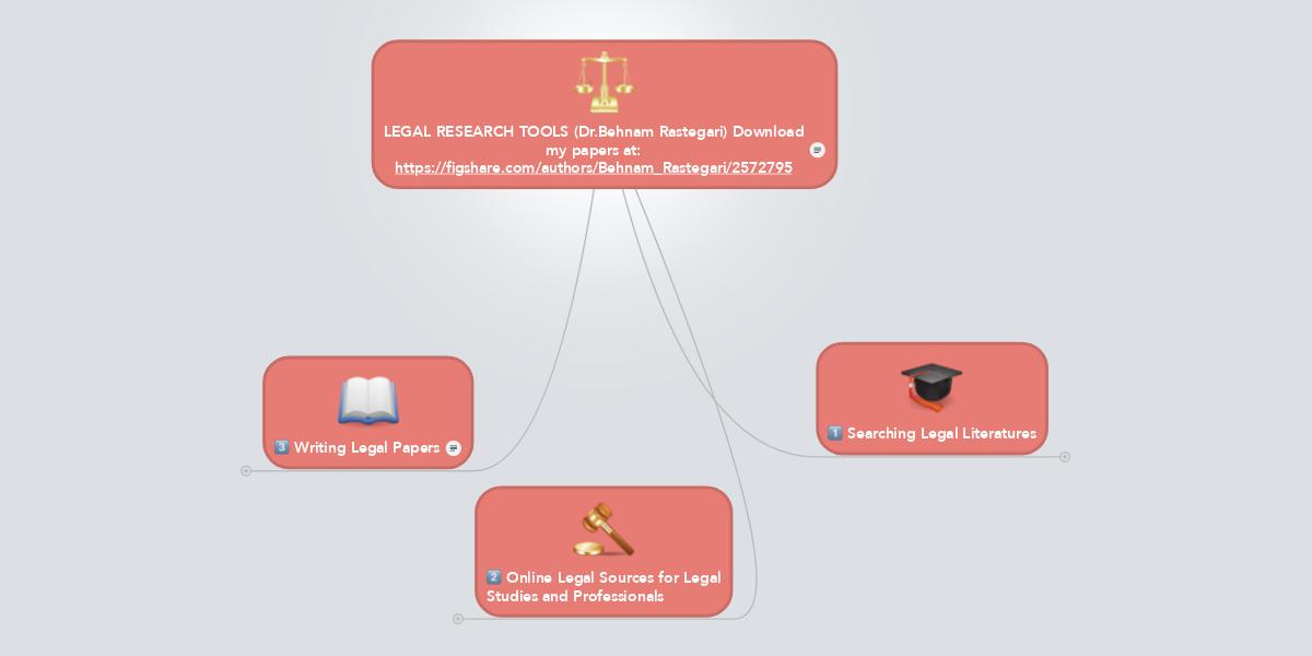 legal research tools dr behnam rastegari downlo mindmeister