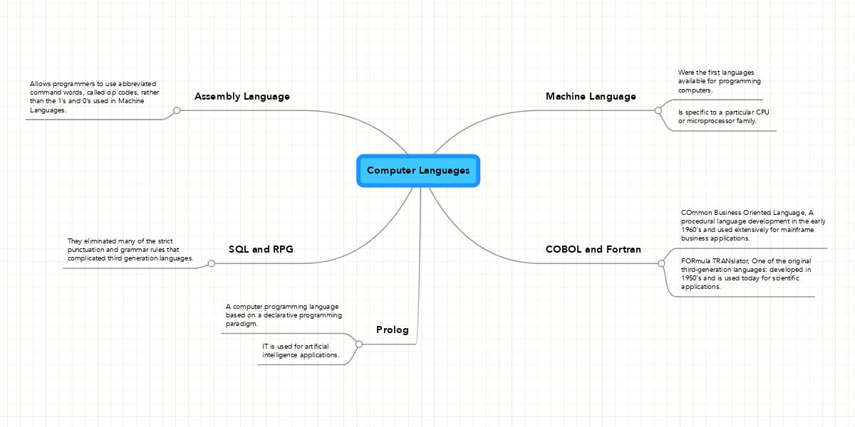 Computer Languages | MindMeister Mind Map