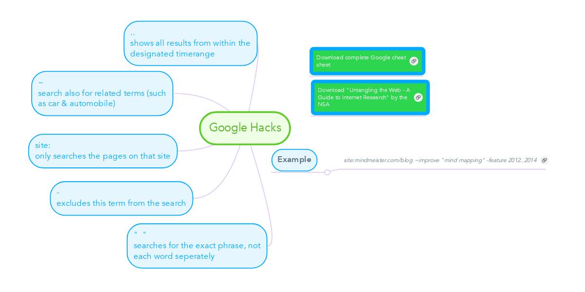 Google Hacks | MindMeister Mind Map
