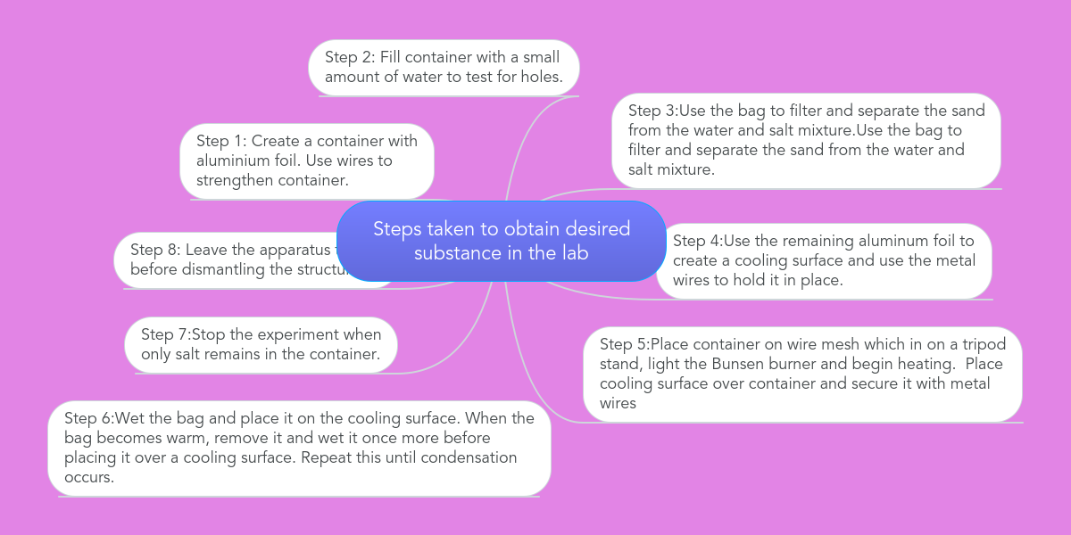 steps taken to obtain desired substance in the lab example