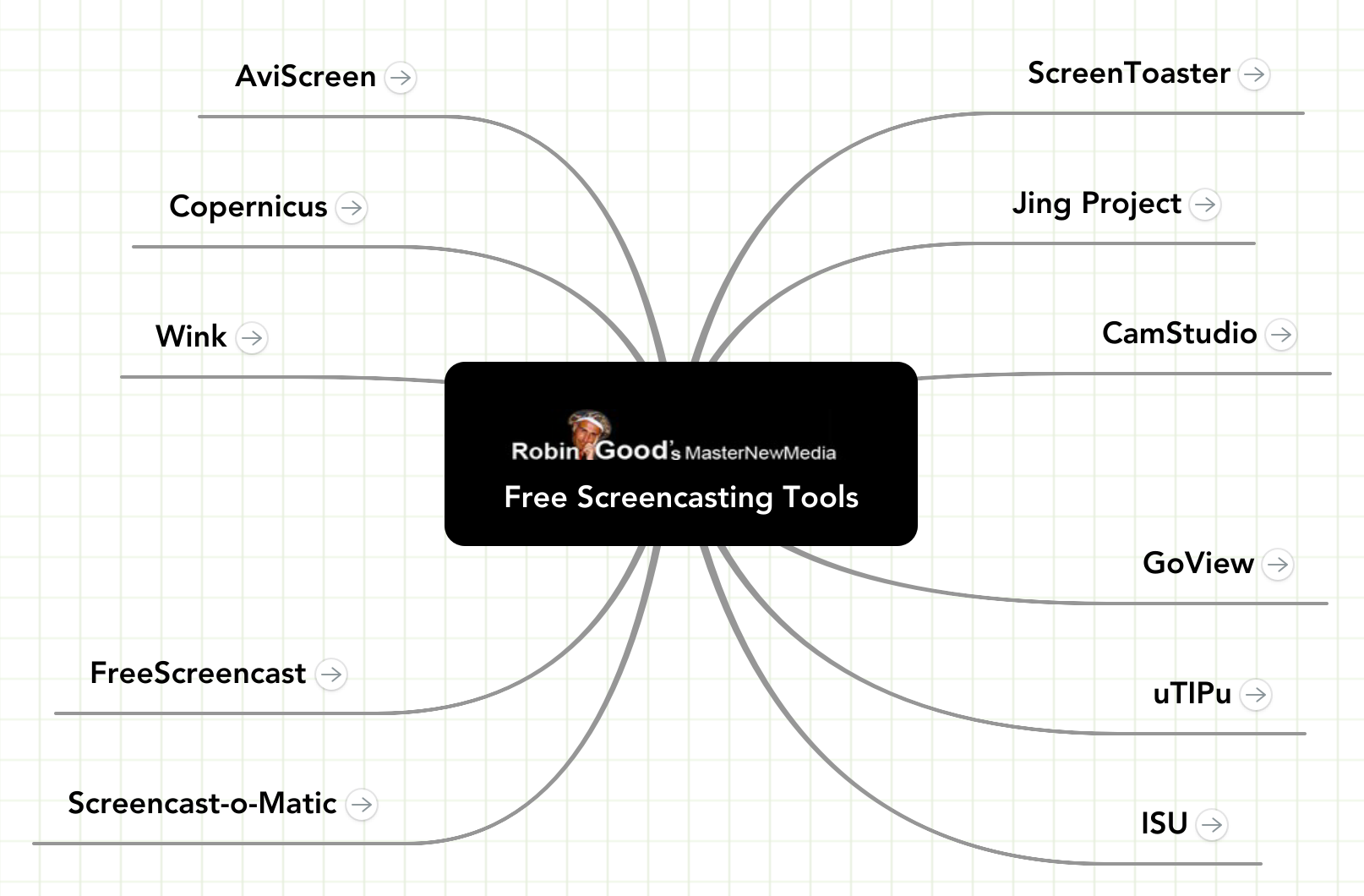 Mind Map: Free Screencasting Tools