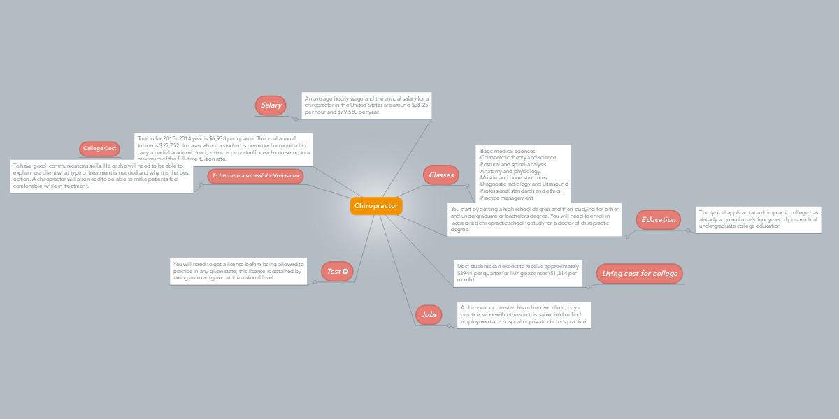 Chiropractor (Example) - MindMeister