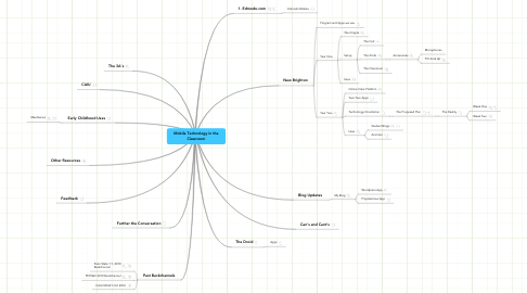 Mind Map: Mobile Technology in the Classroom