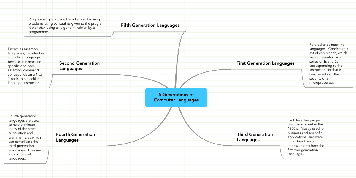 5 Generations of Computer Languages | MindMeister Mind Map