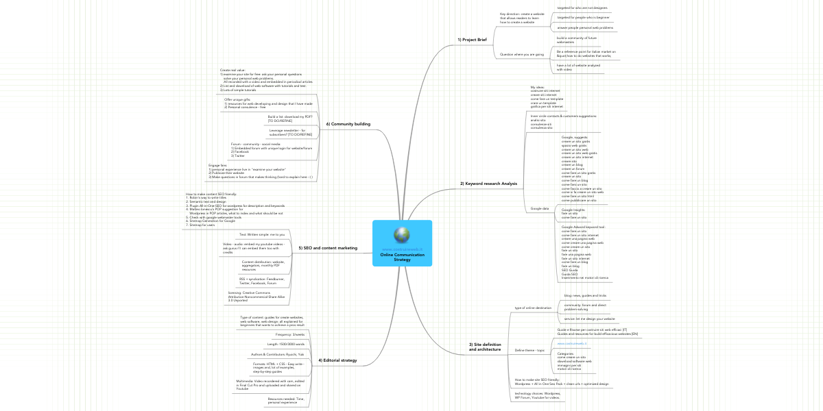 www costruireweb it Online Communication Strategy