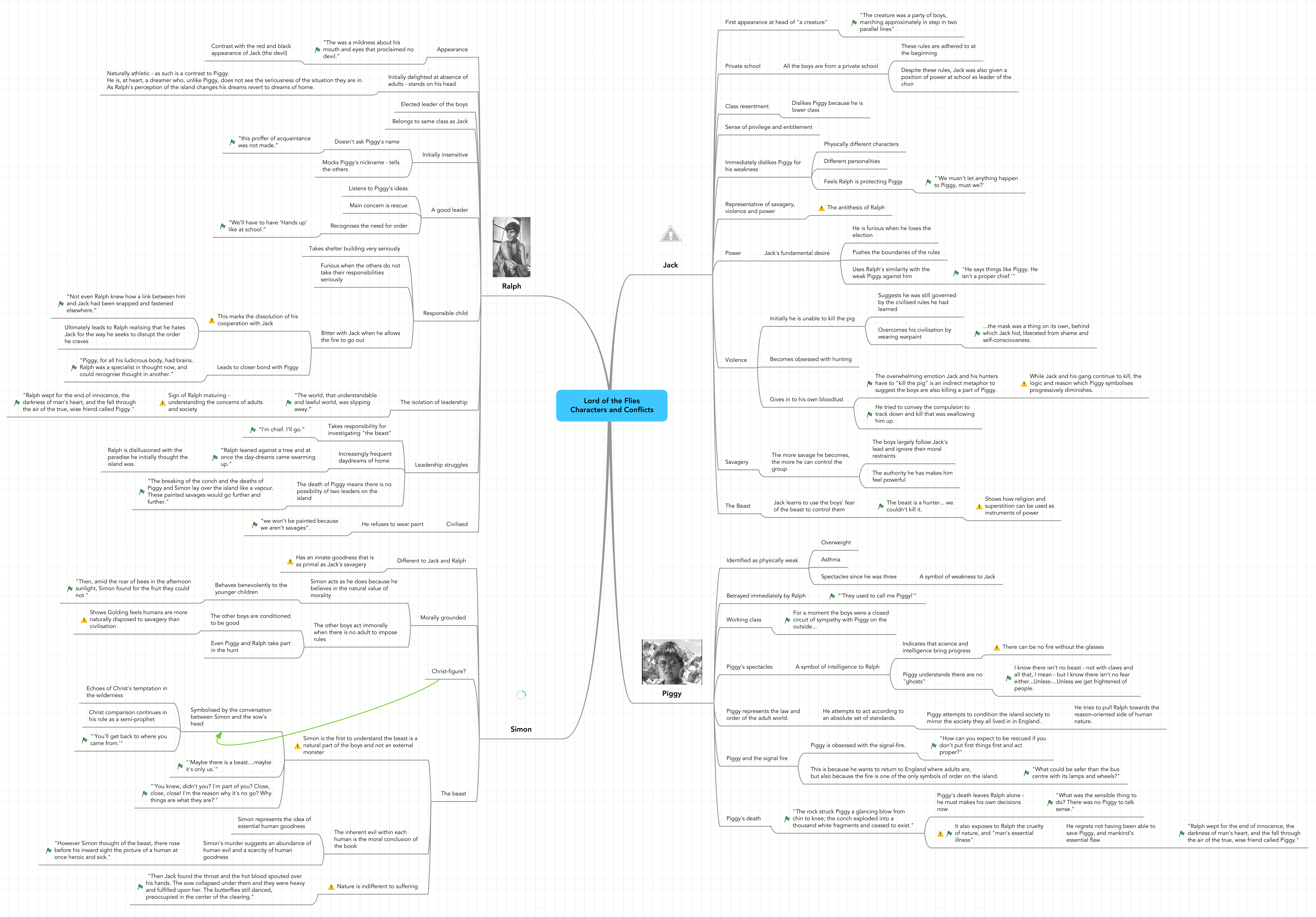 Mind map: Lord of the Flies Characters and Conflicts
