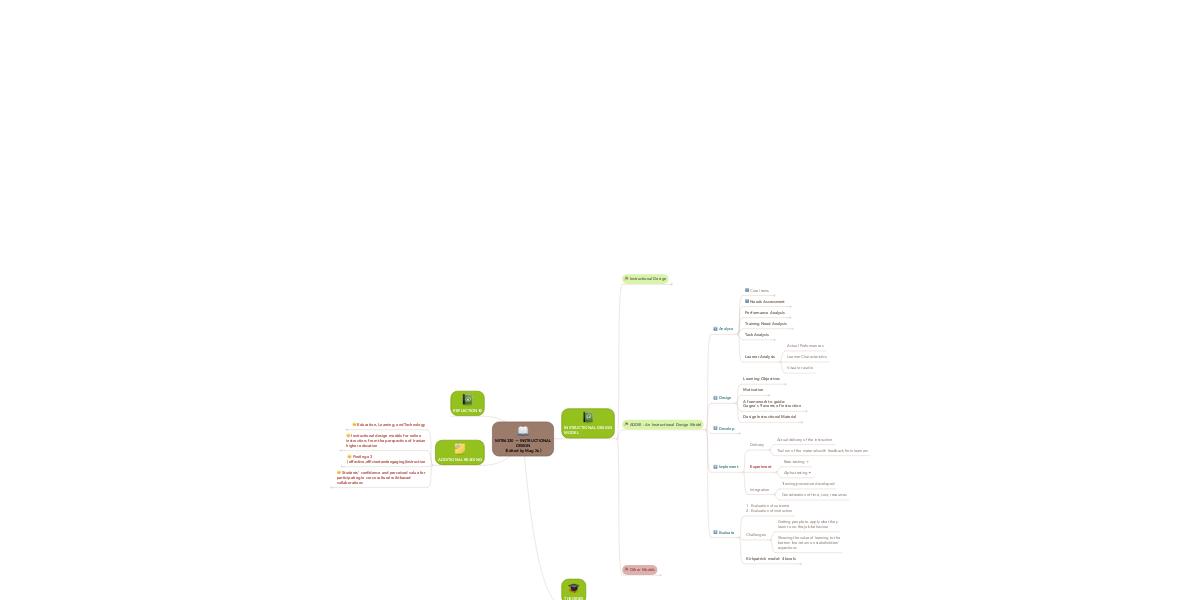 Mite6330 Instructional Design Edited By Mag Xu Mindmeister Mind Map