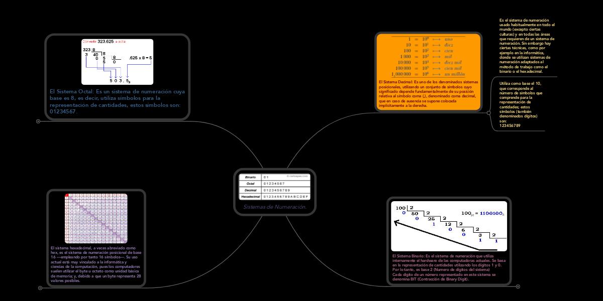 Sistemas De Numeración Mindmeister Mind Map