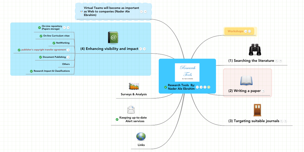 Research Tools By: Nader Ale Ebrahim | MindMeister Mind Map