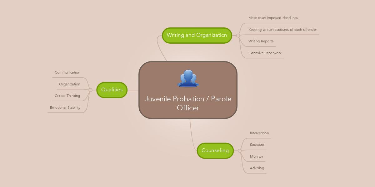 Juvenile Probation / Parole Officer (Example) - MindMeister