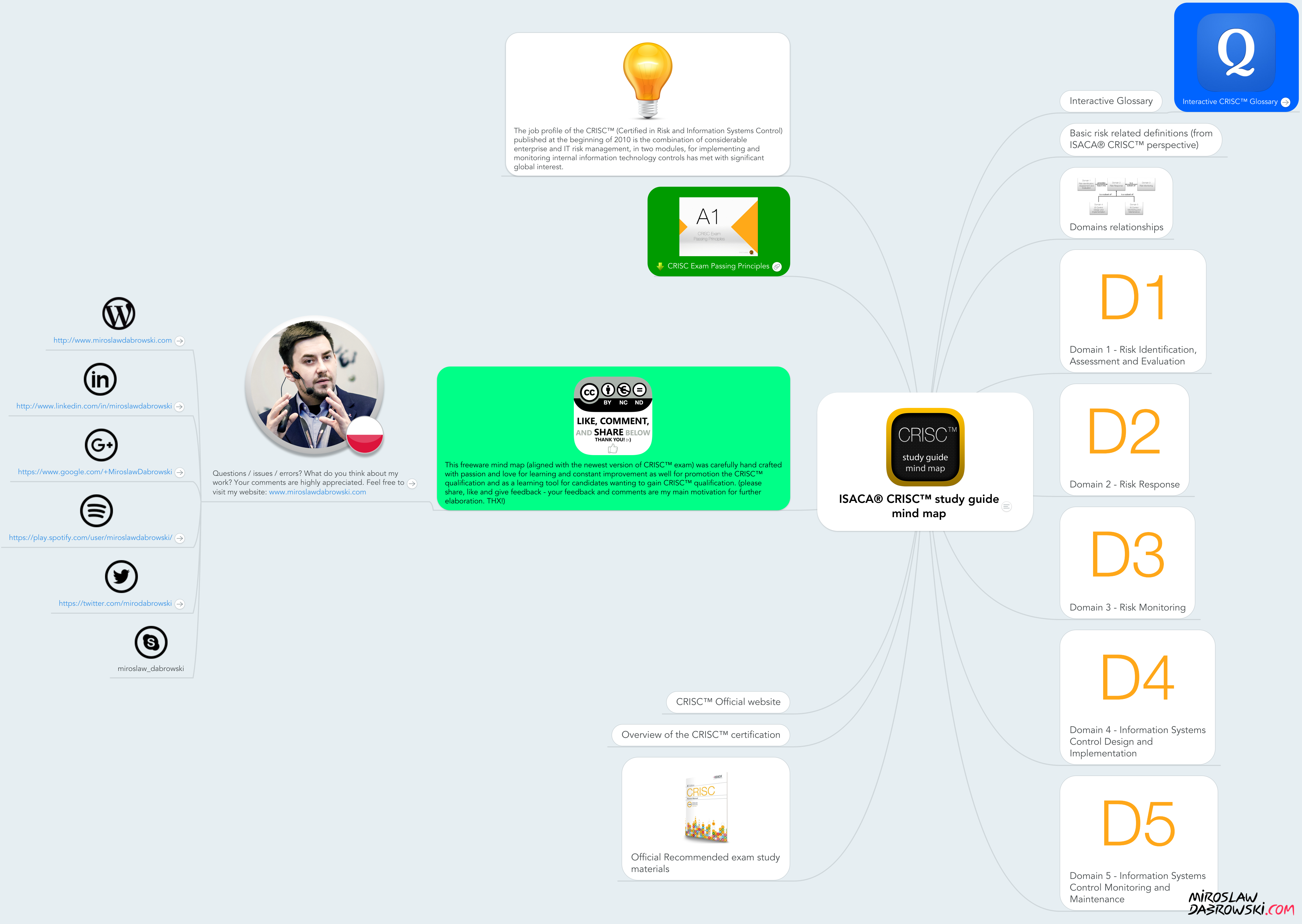isaca crisc study guide mind map example mindmeister rh mindmeister com  free crisc study guide
