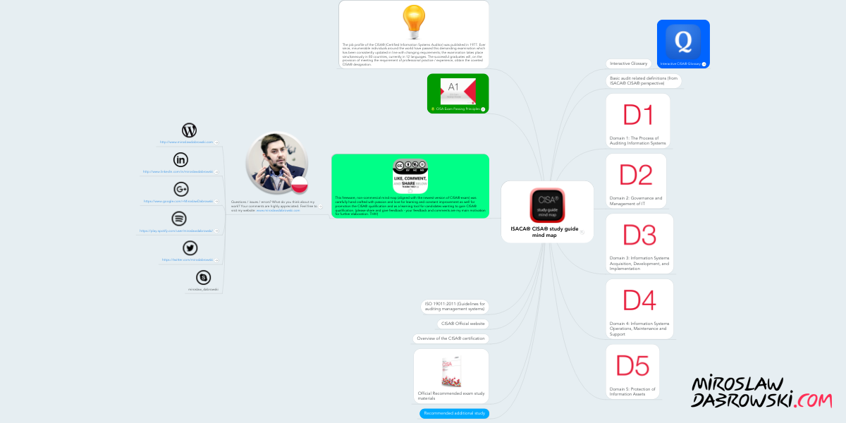 Isaca cisa study guide mind map example mindmeister fandeluxe Gallery