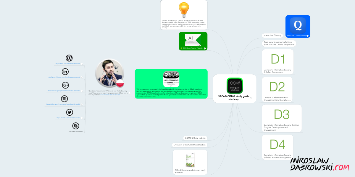 Isaca Cism Study Guide Mind Map Example Mindmeister