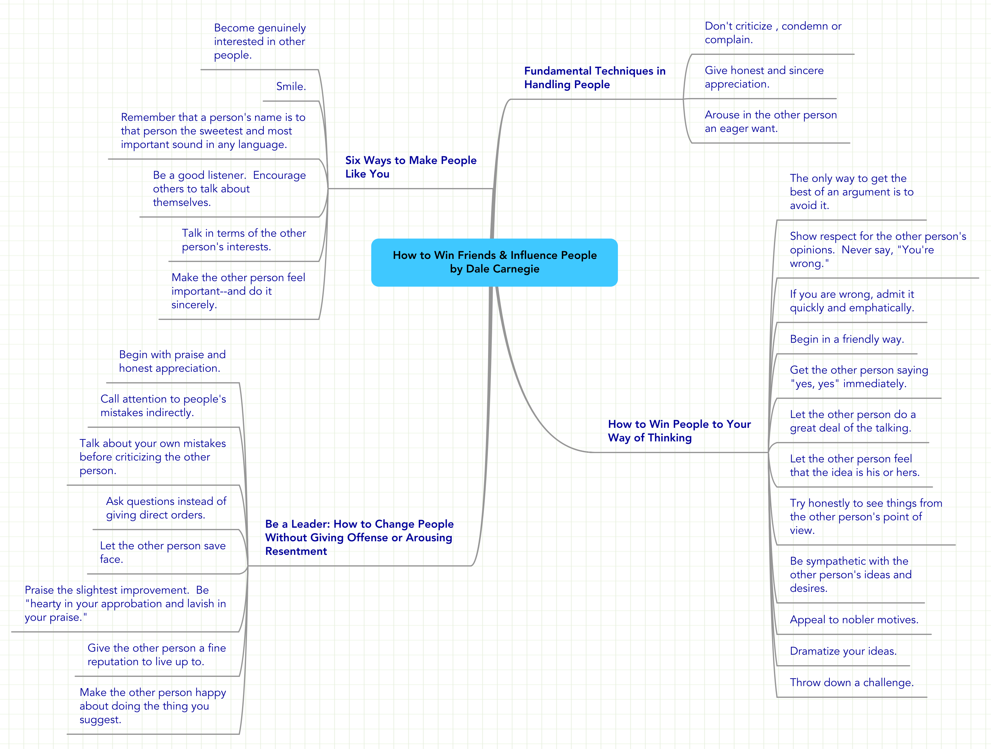 Mind map: How to Win Friends & Influence People