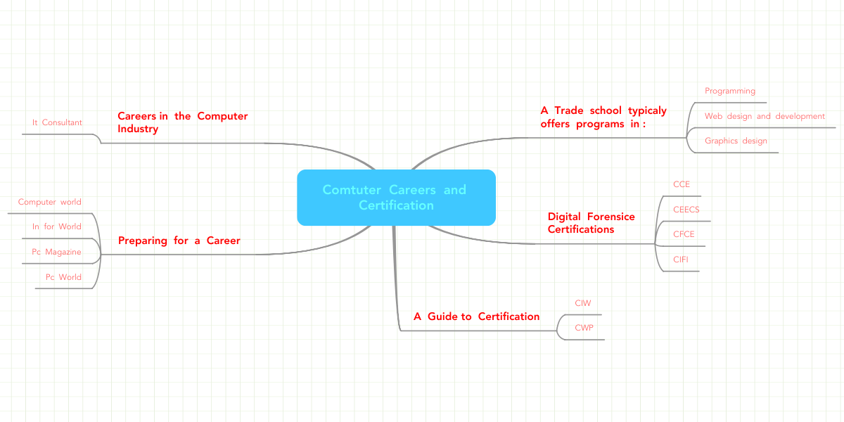 Comtuter Careers And Certification Mindmeister Mind Map