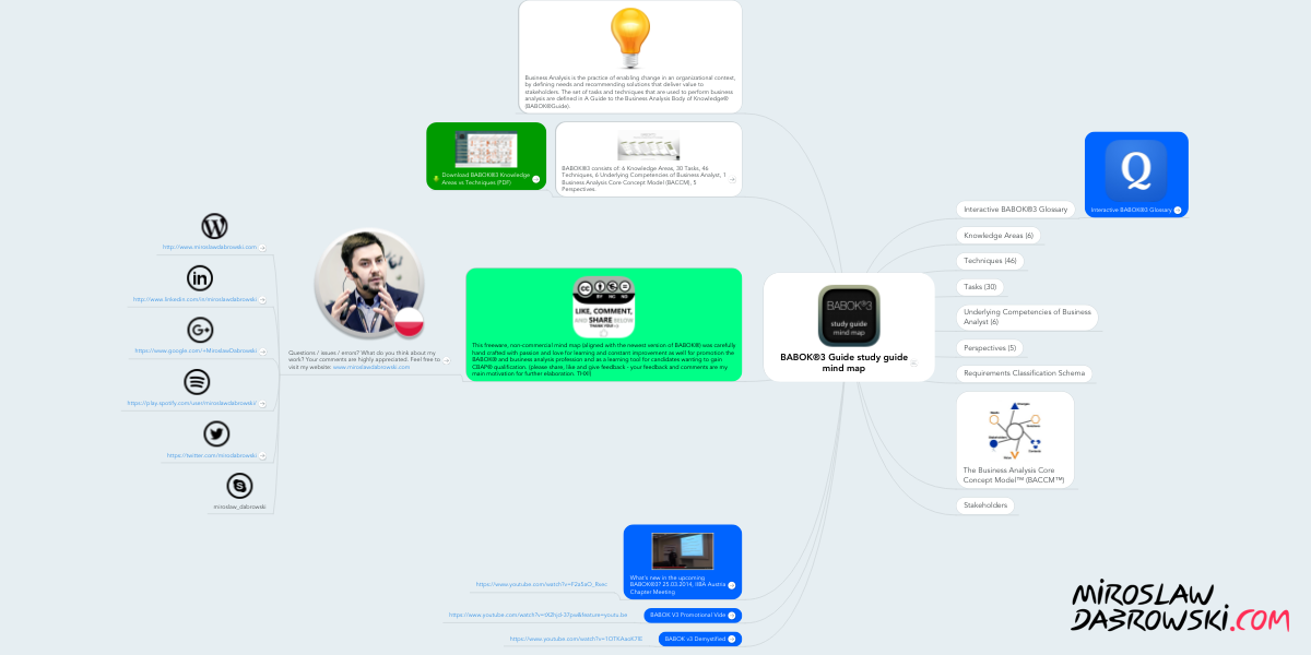 Babok3 Guide Study Guide Mind Map Example Mindmeister