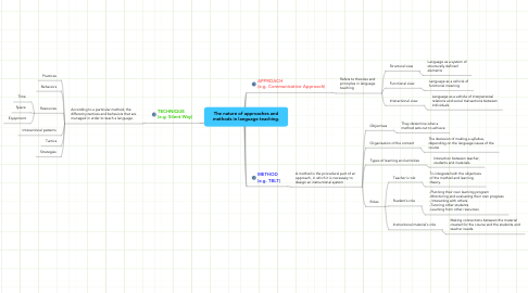 Mind Map: The nature of approaches and methods in language teaching.