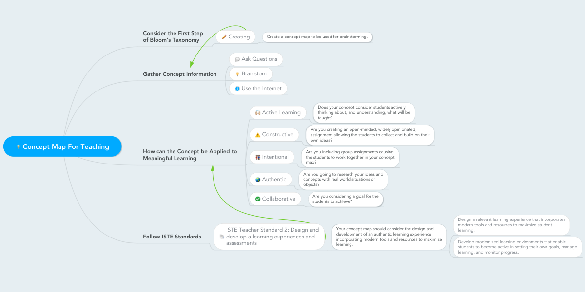 Concept Map For Teaching Mindmeister Mind Map